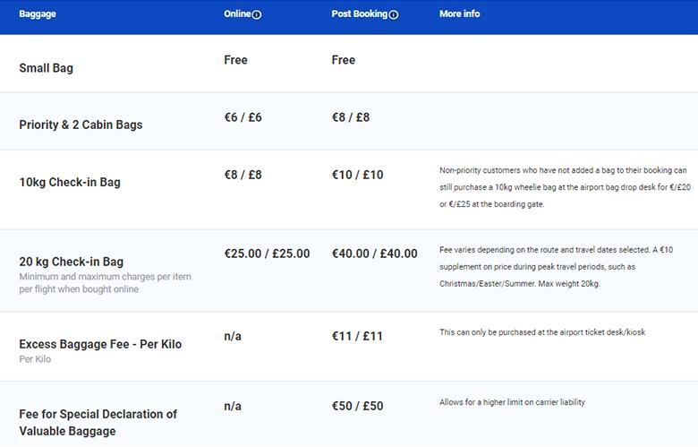Вартість послуг Ryanair